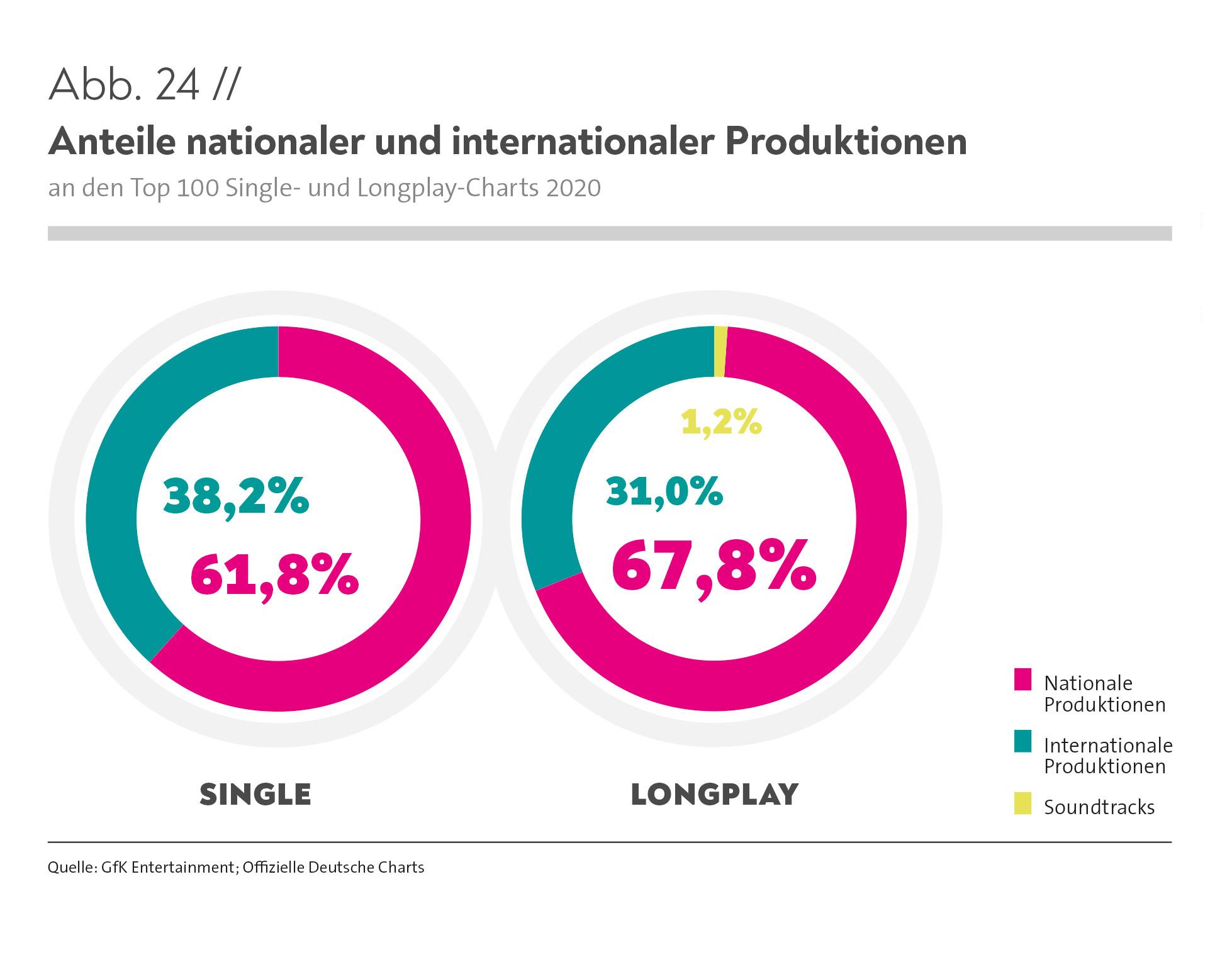 Charts cannapower deutsche single Offizielle Deutsche
